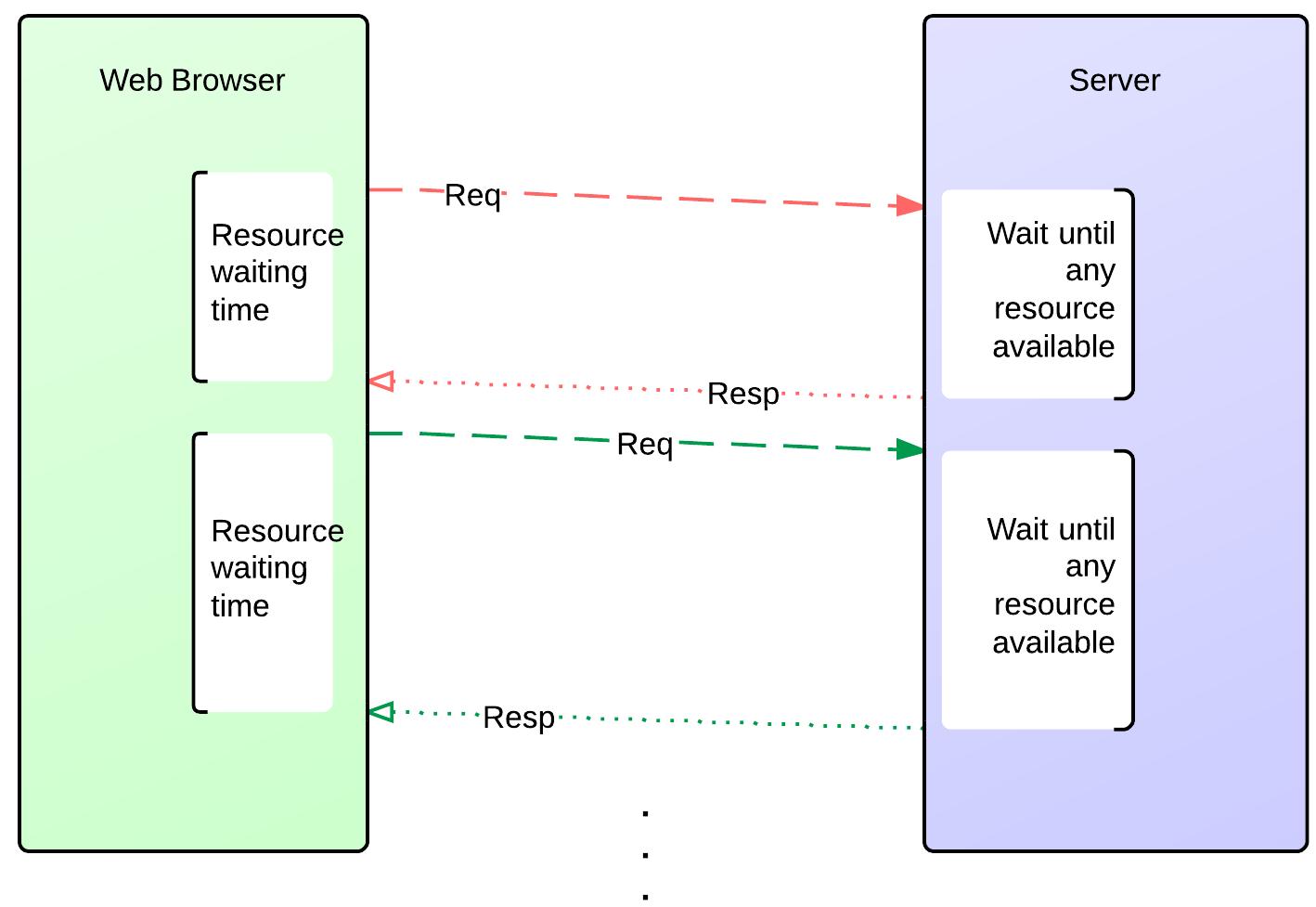 Jax-RS 2 and LongPolling based Chat Application – KodEdu