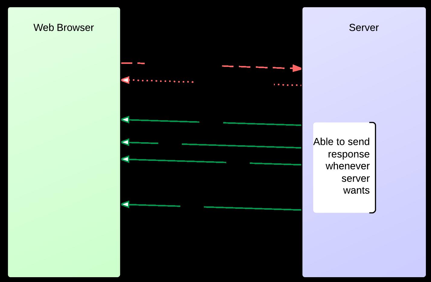 HTML 5 Server Sent Events on Glassfish 4 – KodEdu