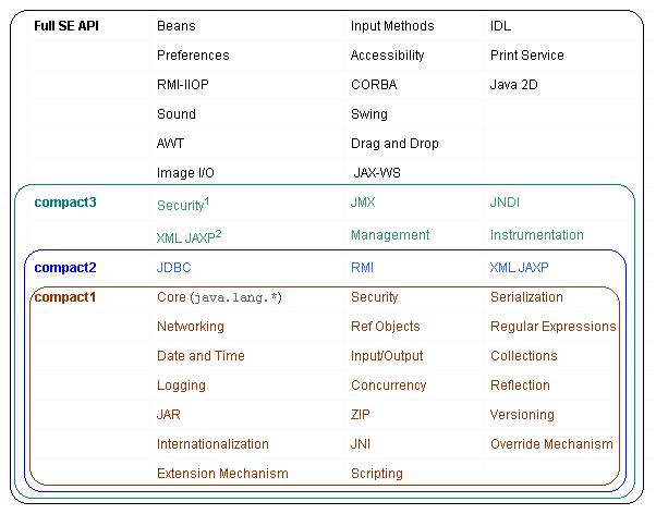 compact-profiles